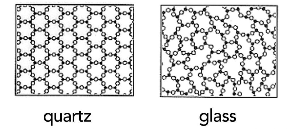 Molecular structure of quartz vs glass